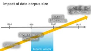 data corpus