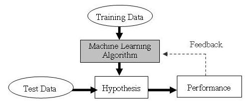 A gentle overview on the Deep Learning and Machine Learning