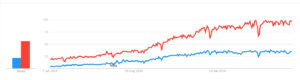 google trend ML DL 2014 2019 1